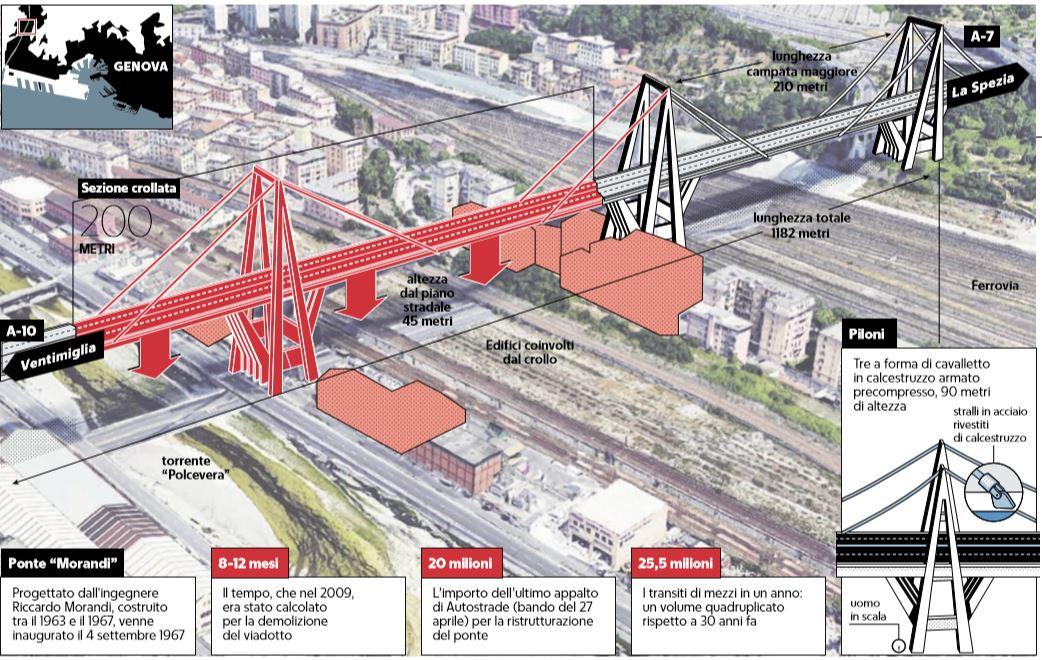 News Assipi: Perché un ponte crolla: quando è la cattiva gestione a ostacolare l'ingegneria (28/09/18)